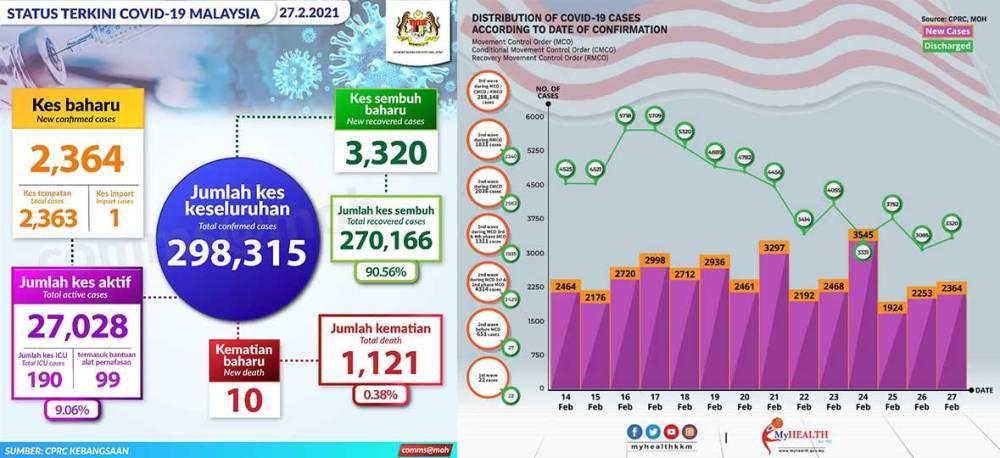 Malaysia COVID-19 2021-02-27 cases 01