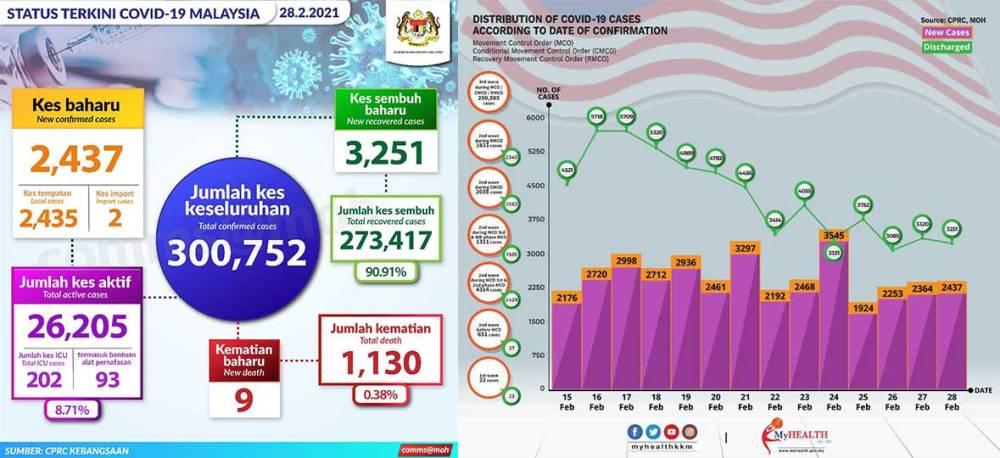Malaysia COVID-19 2021-02-28 cases 01
