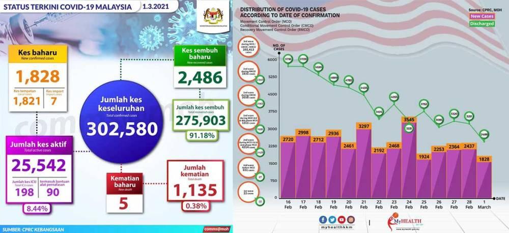 Malaysia COVID-19 2021-03-01 cases 01