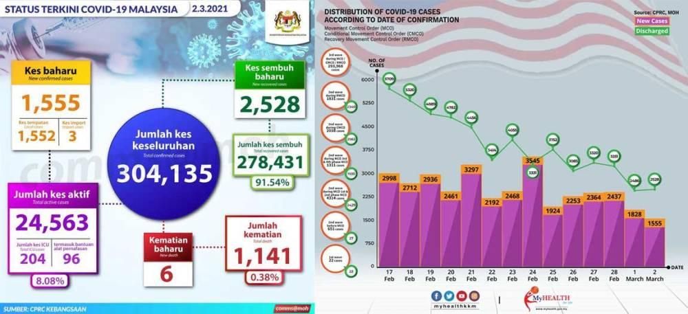 Malaysia COVID-19 2021-03-02 cases 01