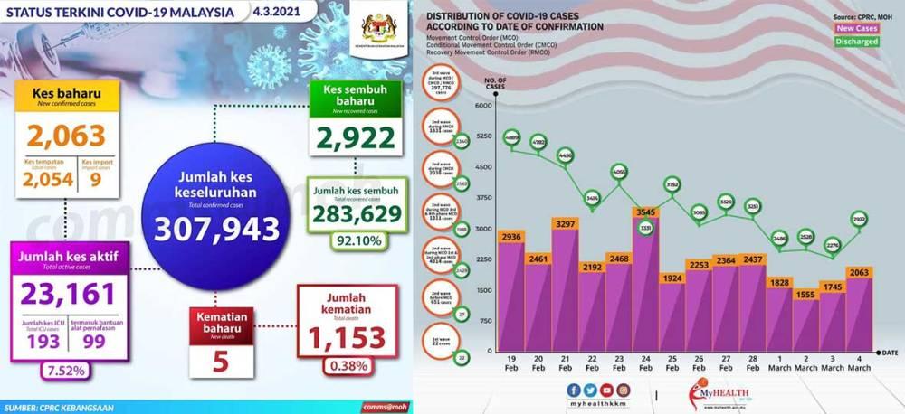 Malaysia COVID-19 2021-03-04 cases 01
