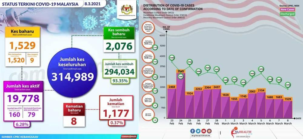 Malaysia COVID-19 2021-03-08 cases 01