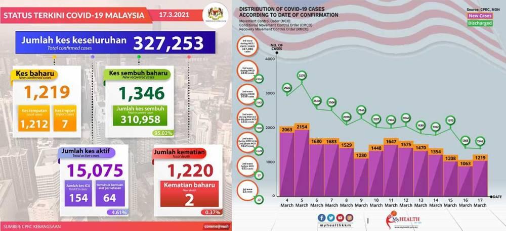 Malaysia COVID-19 2021-03-17 cases 01