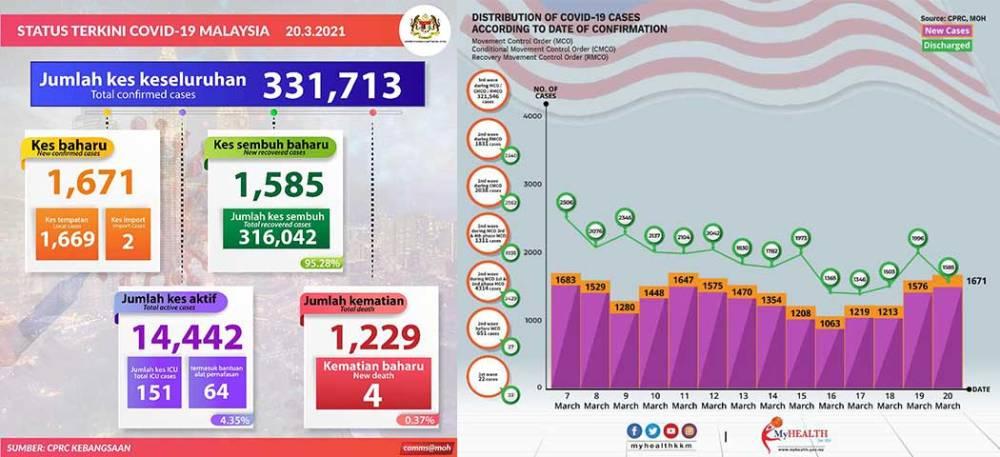 Malaysia COVID-19 2021-03-20 cases 01