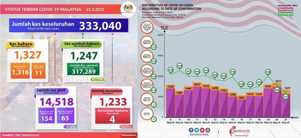 Malaysia COVID-19 2021-03-21 cases 01