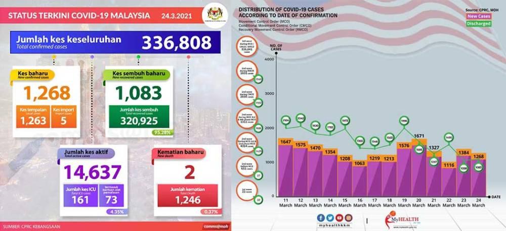 Malaysia COVID-19 2021-03-24 cases 01