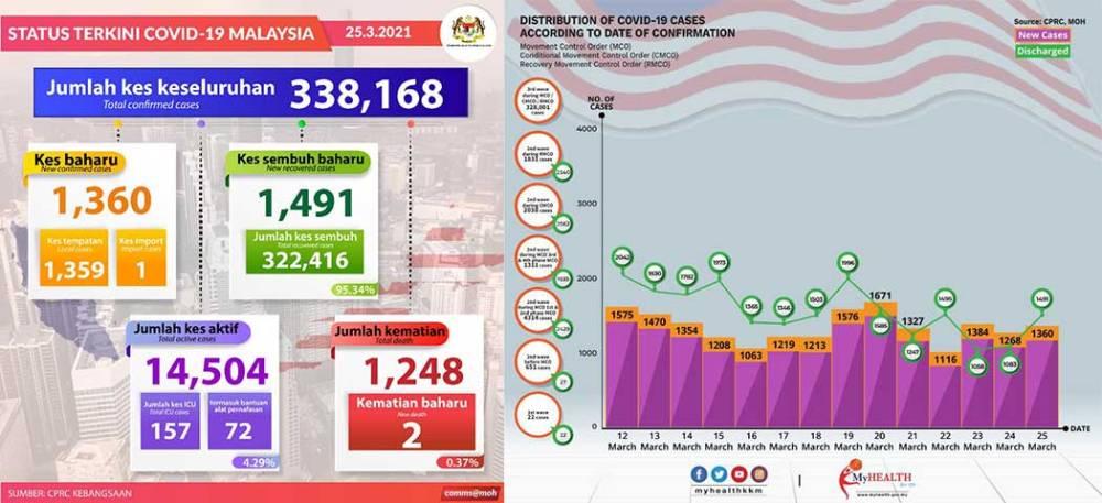 Malaysia COVID-19 2021-03-25 cases 01