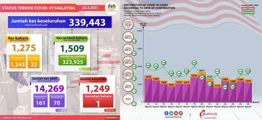 Malaysia COVID-19 2021-03-26 cases 01