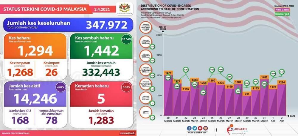 Malaysia COVID-19 2021-04-02 cases 01