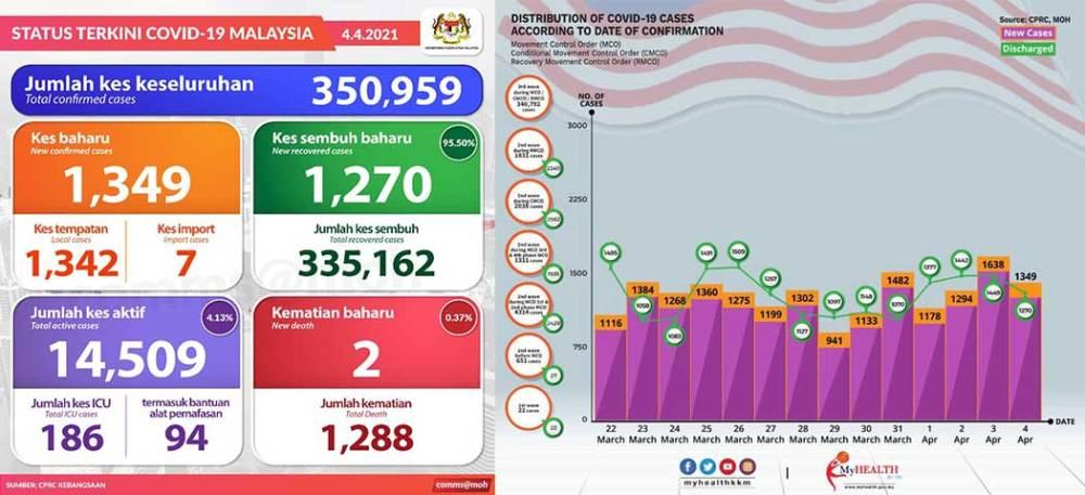 Malaysia COVID-19 2021-04-04 cases 01