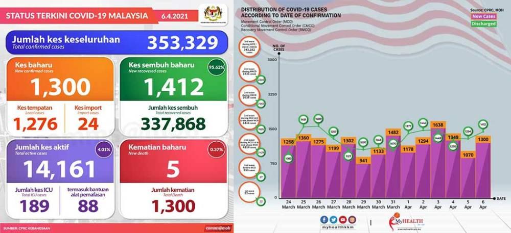 Malaysia COVID-19 2021-04-06 cases 01