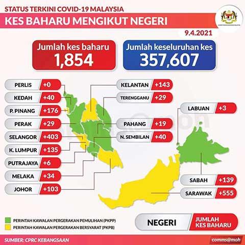 Malaysia COVID-19 2021-04-09 cases 02