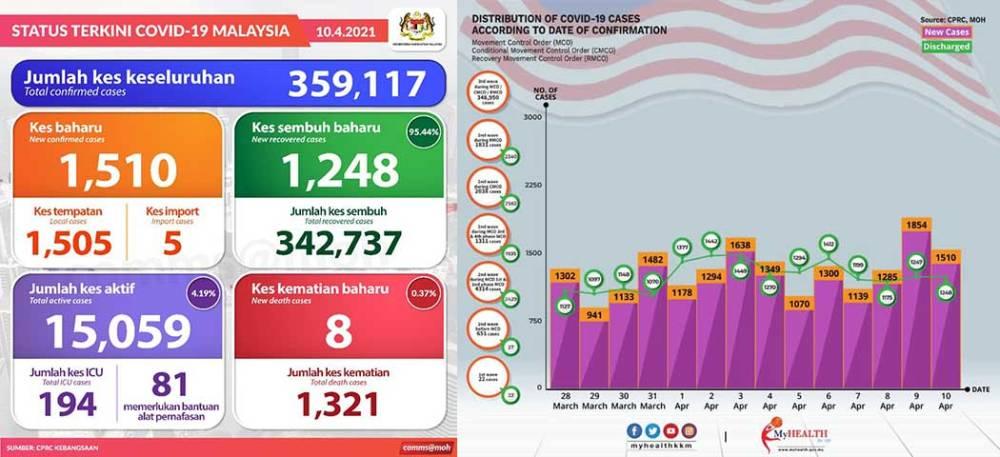 Malaysia COVID-19 2021-04-10 cases 01