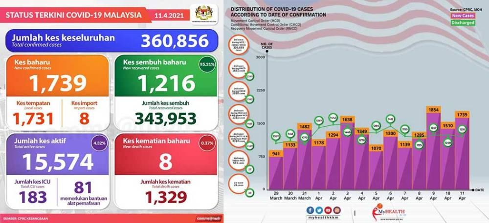 Malaysia COVID-19 2021-04-11 cases 01