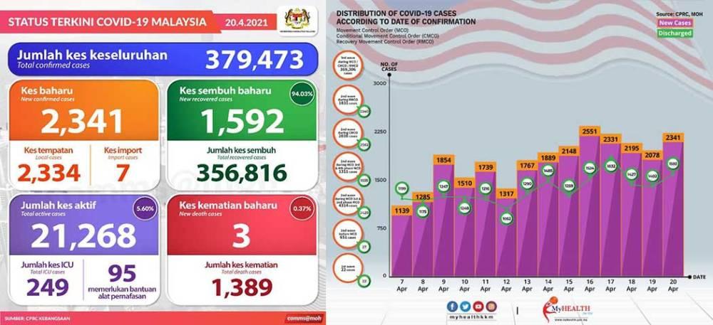 Malaysia COVID-19 2021-04-20 cases 01
