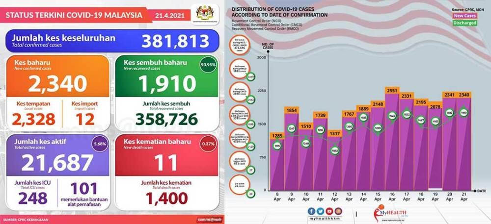 Malaysia COVID-19 2021-04-21 cases 01