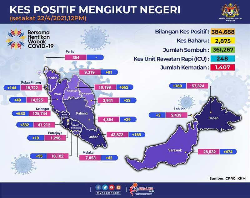 Malaysia COVID-19 2021-04-22 cases 02