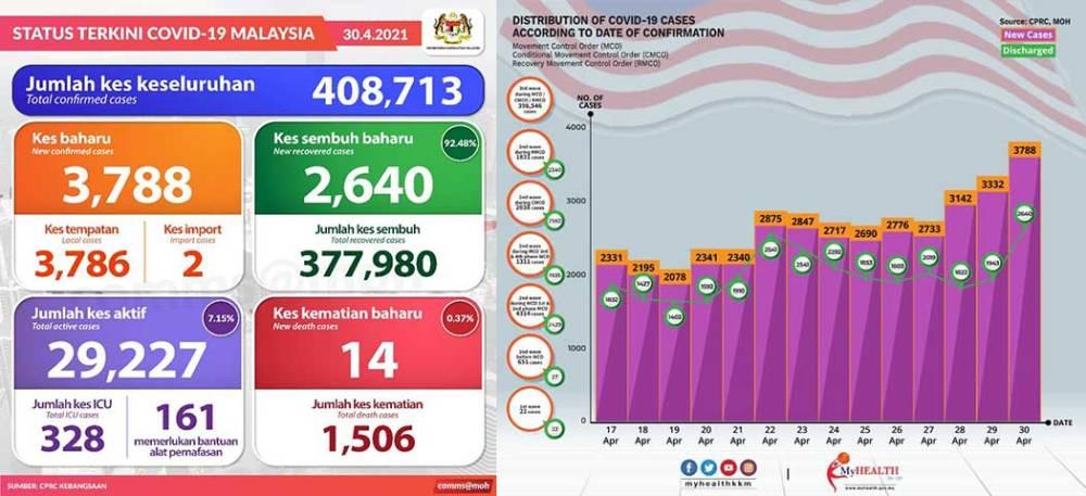 Malaysia COVID-19 2021-04-30 cases 01