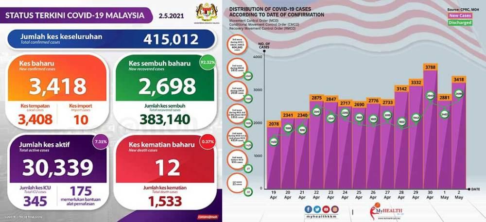 Malaysia COVID-19 2021-05-02 cases 01a