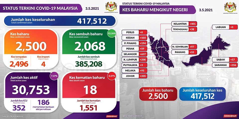 Malaysia COVID-19 2021-05-03 cases 01