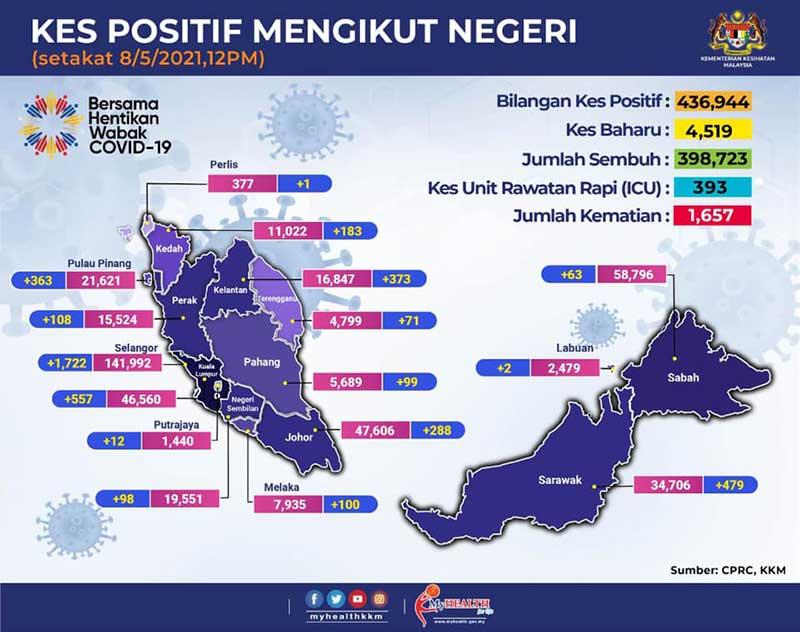 Malaysia COVID-19 2021-05-08 cases 01