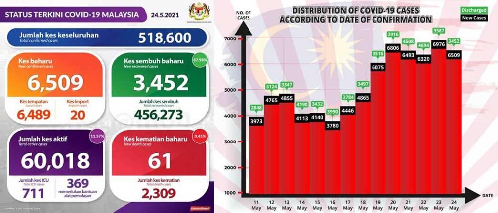 Malaysia COVID-19 2021-05-24 cases 01