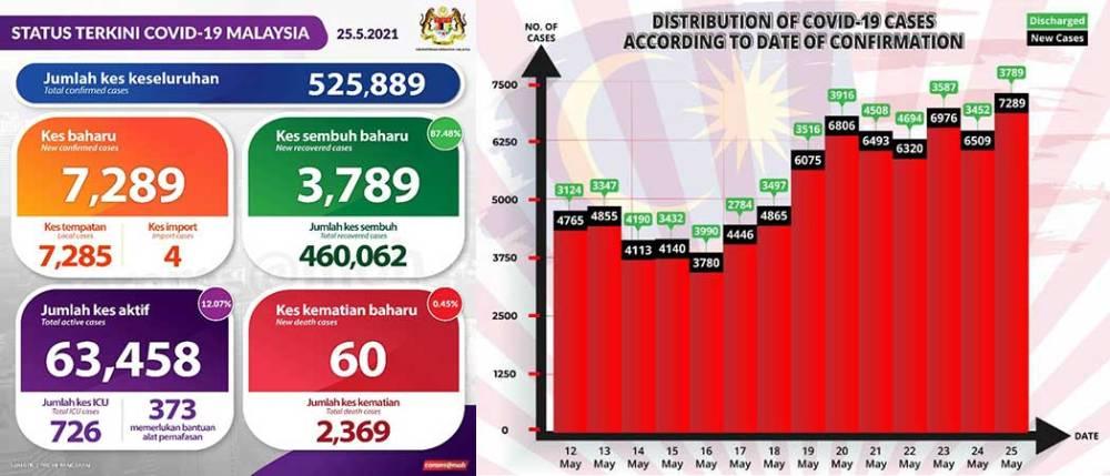 Malaysia COVID-19 2021-05-25 cases 01