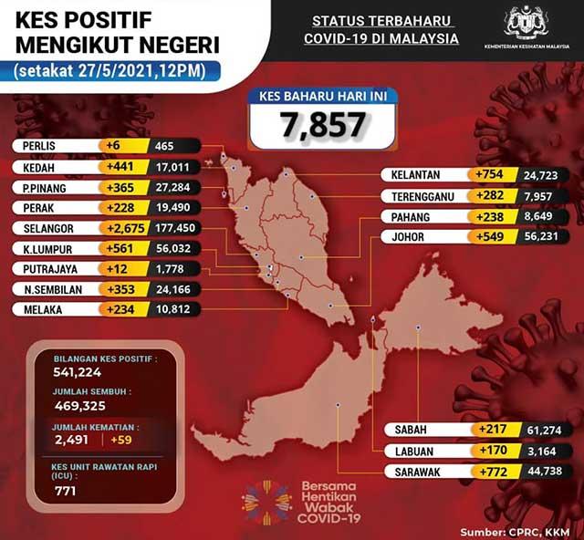 Malaysia COVID-19 2021-05-27 cases 02