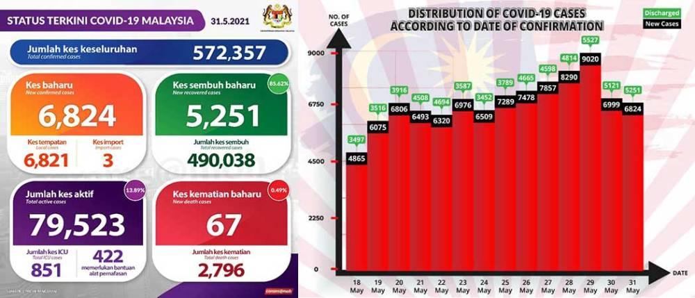 Malaysia COVID-19 2021-05-31 cases 01