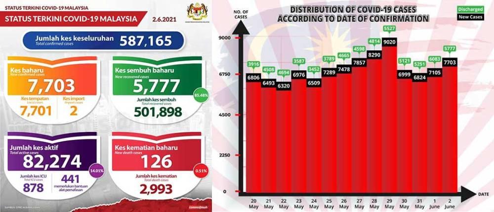 Malaysia COVID-19 2021-06-02 cases 01