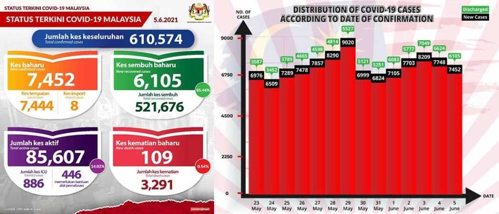 Malaysia COVID-19 2021-06-05 cases 01