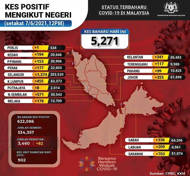 Malaysia COVID-19 2021-06-07 cases 02