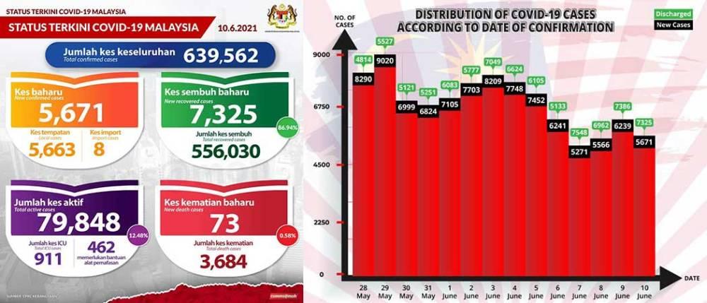 Malaysia COVID-19 2021-06-10 cases 01