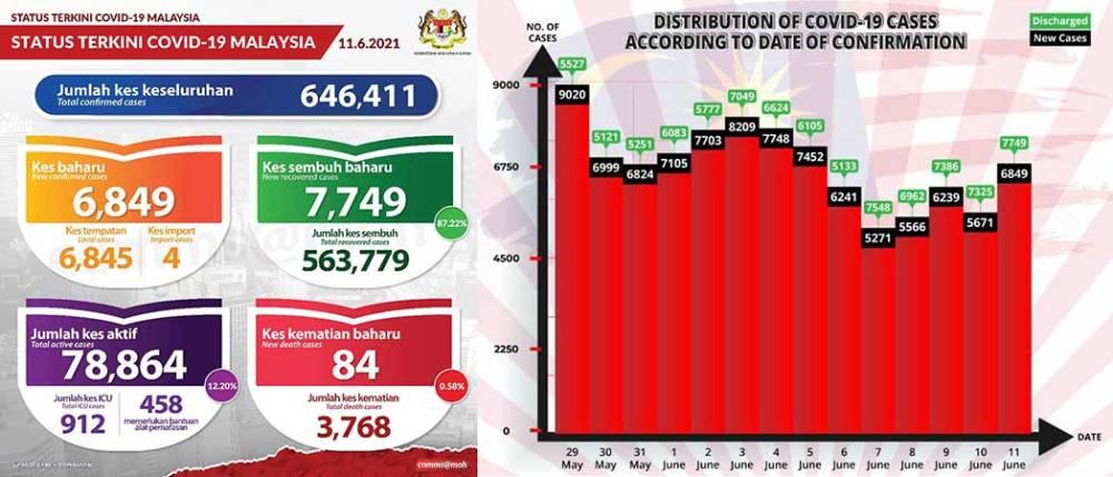 Malaysia COVID-19 2021-06-11 cases 01