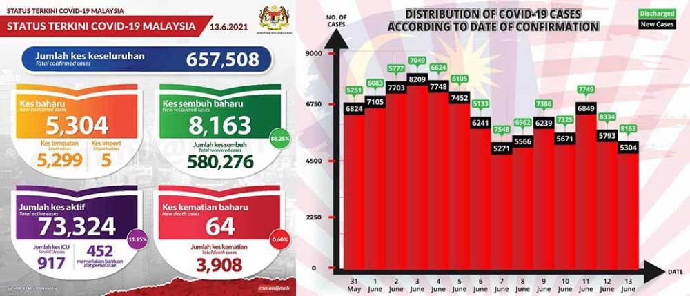 Malaysia COVID-19 2021-06-13 cases 01