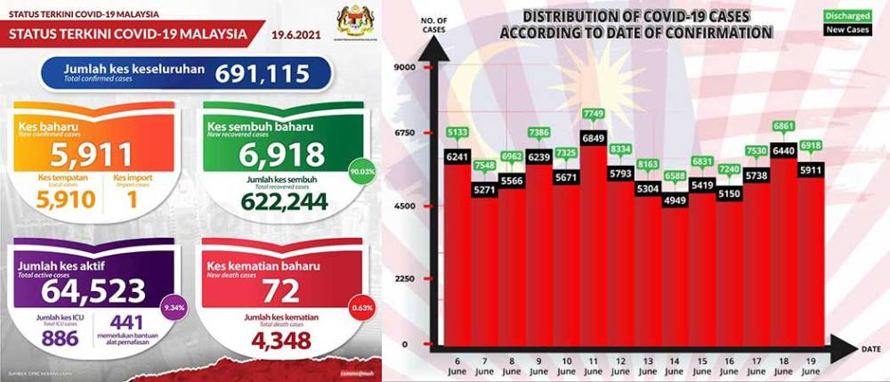 Malaysia COVID-19 2021-06-19 cases 01