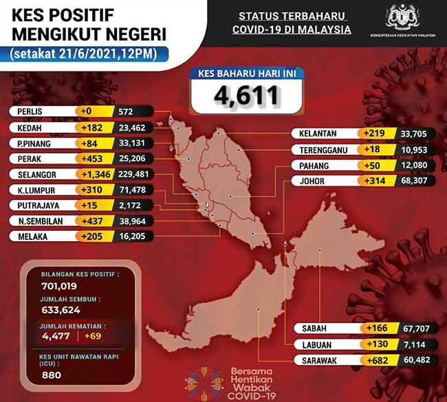 Malaysia COVID-19 2021-06-21 cases 02