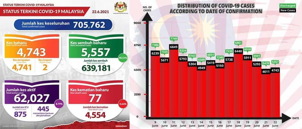 Malaysia COVID-19 2021-06-22 cases 01