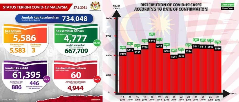 Malaysia COVID-19 2021-06-27 cases 01