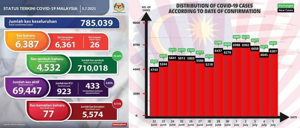 Malaysia COVID-19 2021-07-05 cases 01