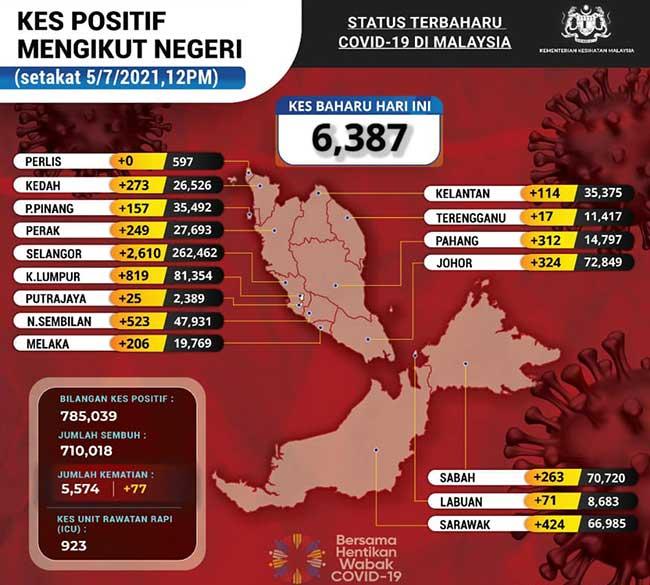 Malaysia COVID-19 2021-07-05 cases 02