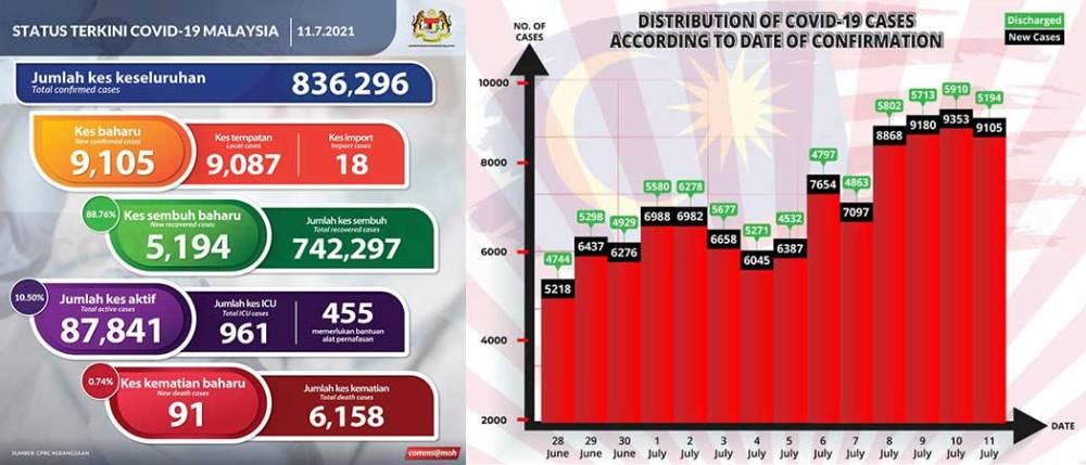 Malaysia COVID-19 2021-07-11 cases 01