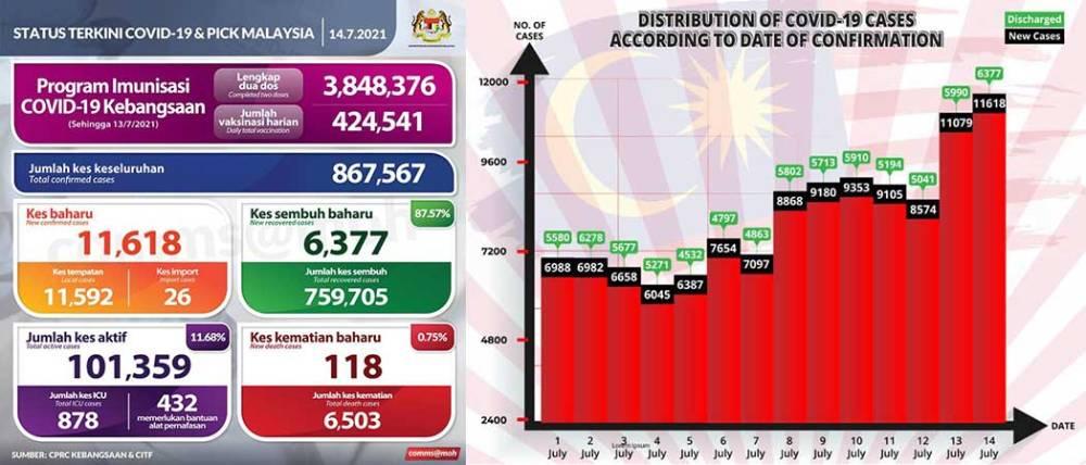 Malaysia COVID-19 2021-07-14 cases 01