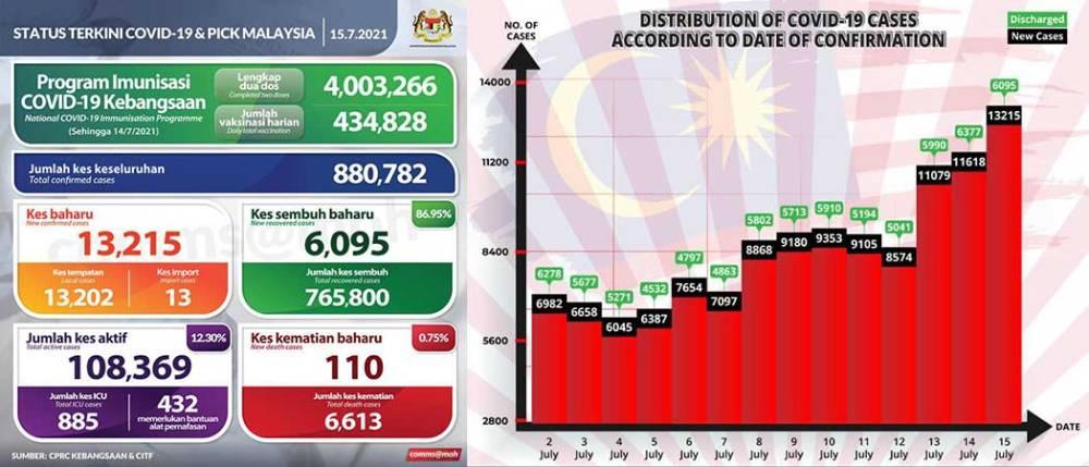 Malaysia COVID-19 2021-07-15 cases 01
