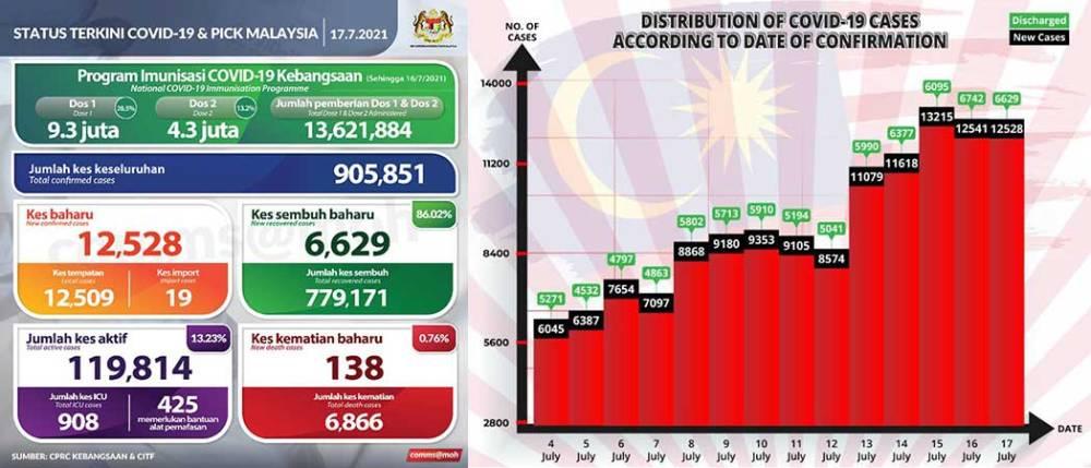 Malaysia COVID-19 2021-07-17 cases 01