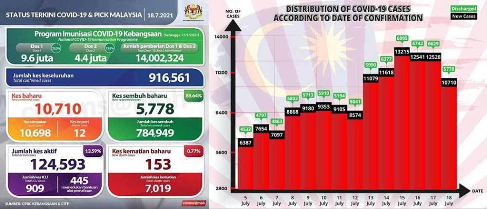 Malaysia COVID-19 2021-07-18 cases 01