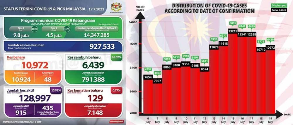 Malaysia COVID-19 2021-07-19 cases 01
