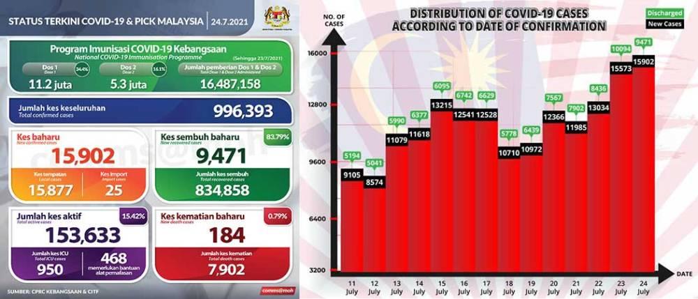 Malaysia COVID-19 2021-07-24 cases 01