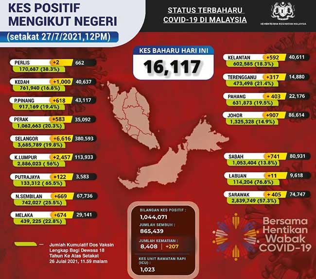 Malaysia COVID-19 2021-07-27 cases 02