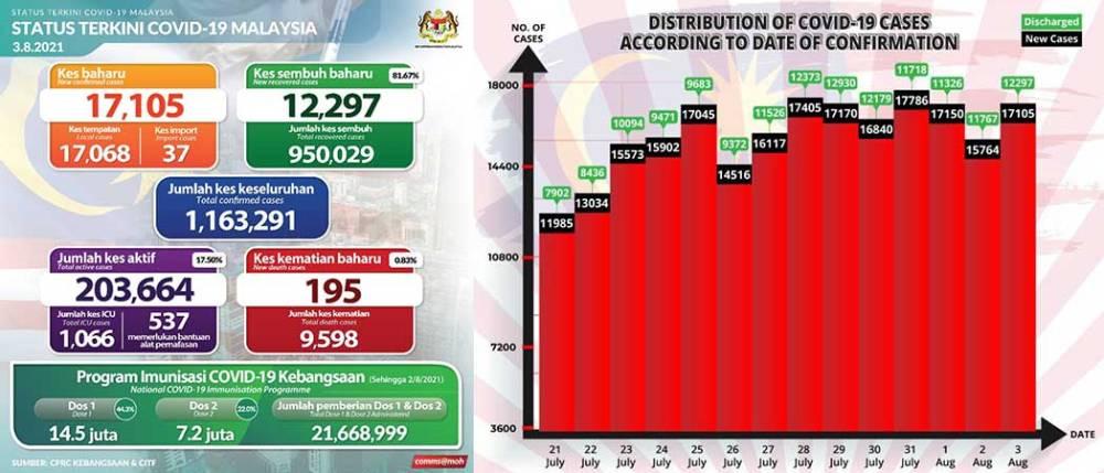 Malaysia COVID-19 2021-08-03 cases 01